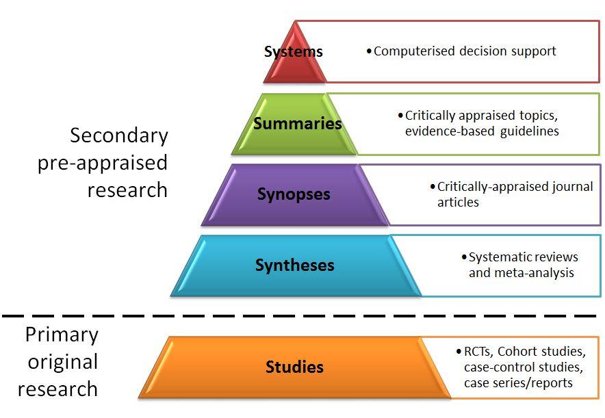 evidence based medicine reviews database